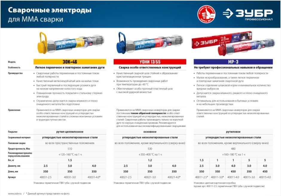 ЗУБР электрод сварочный ЗОК-46 с рутил-целлюлозным покрытием, для ММА сварки, d 3.0 х 350 мм, 5 кг в коробке, Профессионал.
